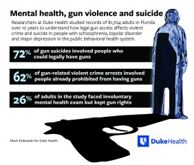 Study Of 81,000 Adults Examines Mental Illness, Gun Violence And Suicide