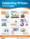 SANDAG Refinances Toll Road Debt, Saves $147 Million Over Life Of Loans